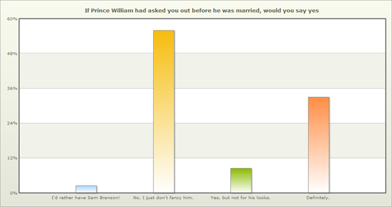 "Of the 41% of women who would date Price William, 19% said it would ""not be for his looks""."