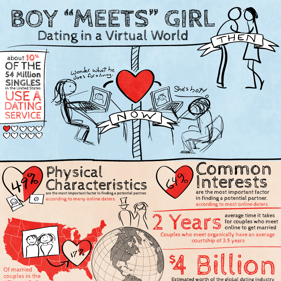 Dating in a Virtual World - Infographic