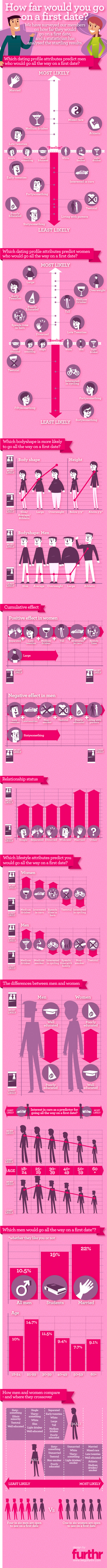Infographic: Dating Profile Attributes vs. First Date Outcomes