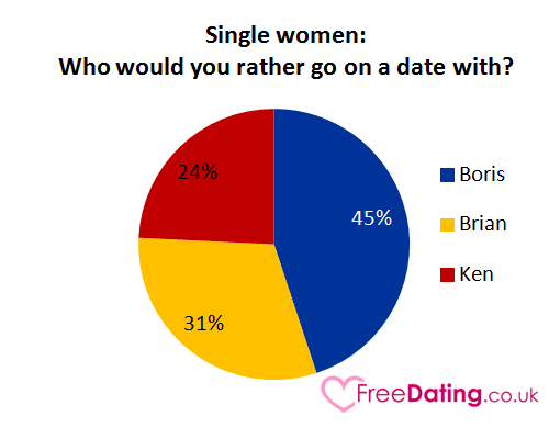 Single women: Who would you rather go on a date with?