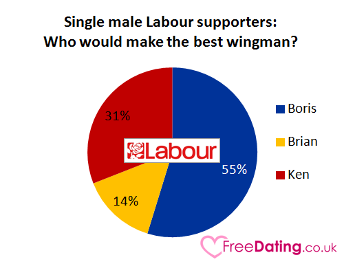 Single male Labour supporters: Who would make the best wingman?