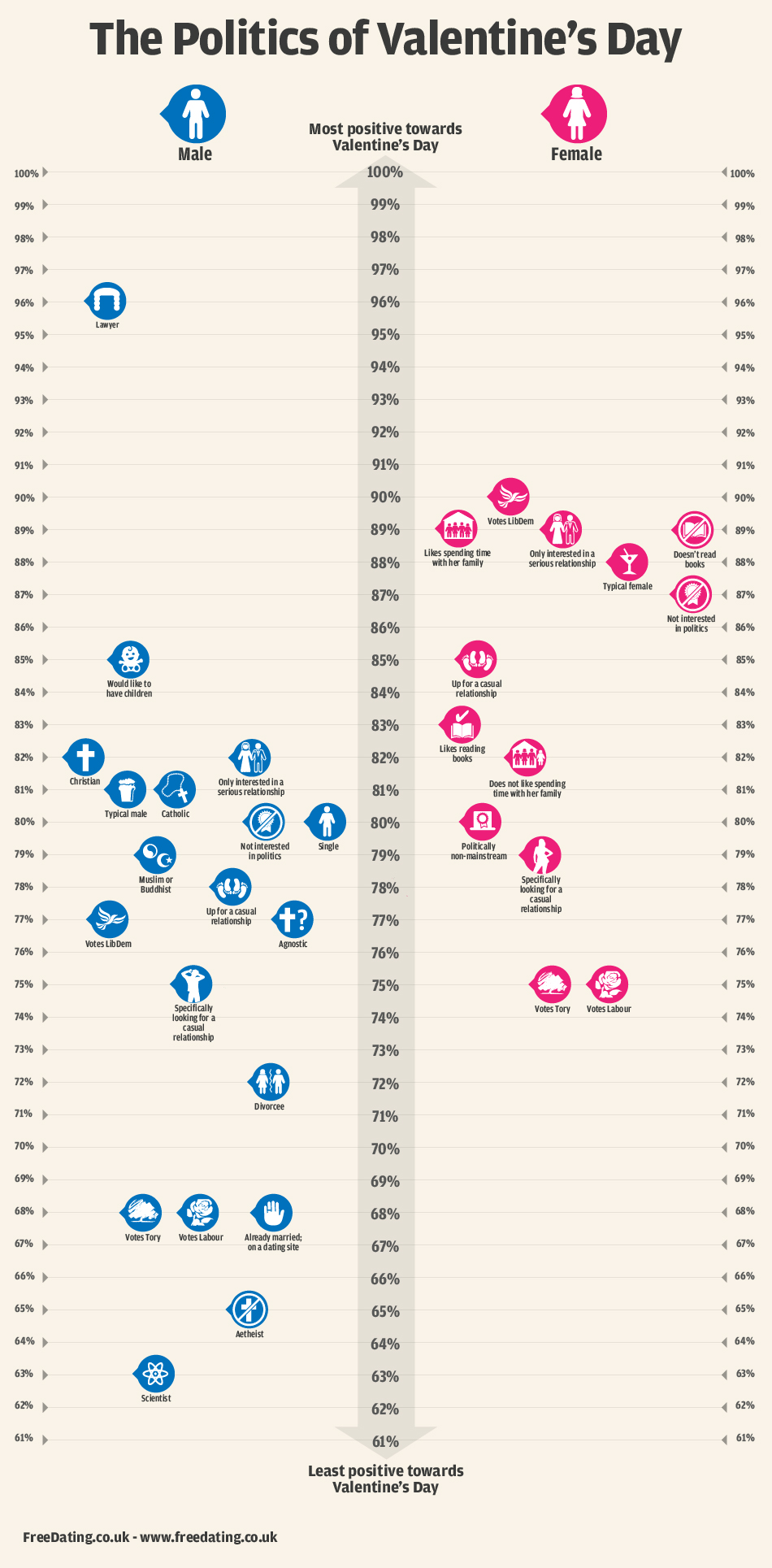 Infographic: The Politics of Valentine's Day